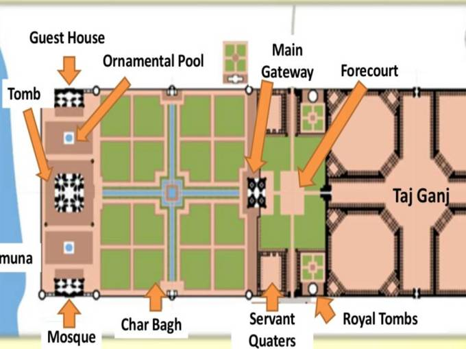 So in the picture above we have a ground layout of the Taj Mahal. As with  all Mughal work, the Taj houses a multitude of buildings inside a gated and  walled ... - Taj Mahal Complex – Site Layout – Subratachak