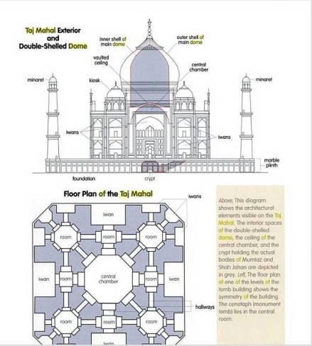 The Taj Mahal Subratachak