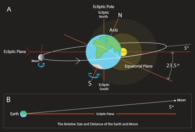 Earth-Sun-and-moon