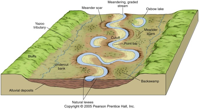 river system Every river is part of a larger system—a watershed, which is the land drained by a  river and its tributaries rivers are large natural streams of water flowing in.