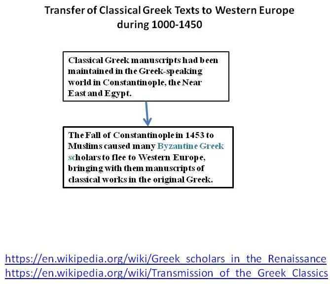 Transfer-Of-Greek-knowledge-to-western-Europe