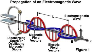 Electro-Magnetic-Wave-00