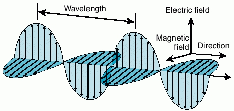 Electro-Magnetic-Wave-08