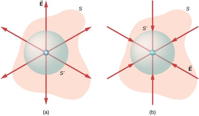 Gauss Law Diagram 03