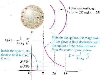 Gauss Law Diagram 05