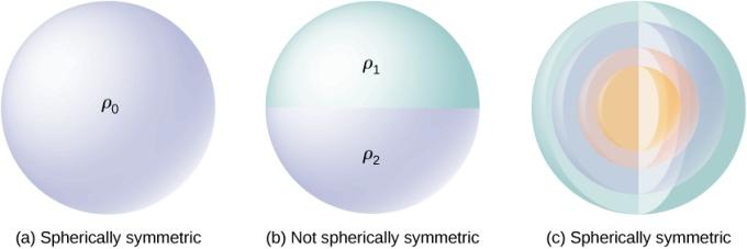 Gauss Law Diagram 08
