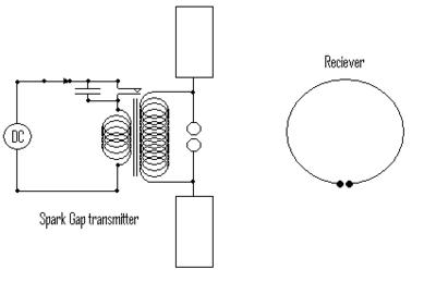 Hertz-Experimental-Setup-05