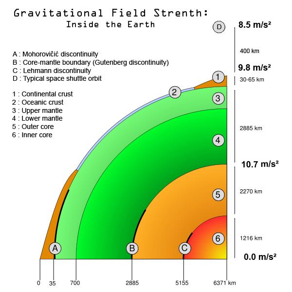 Newtons law of Universal Gravitation.09